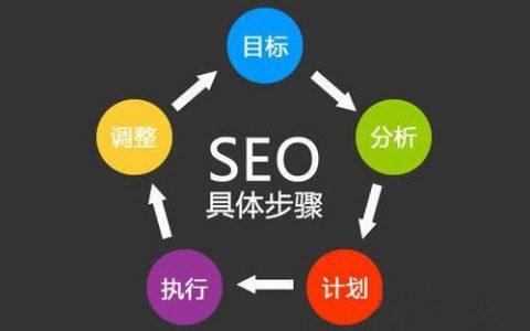 SEO优化和网络推广有何区别