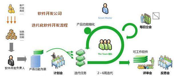 软件开发管理与质量控制