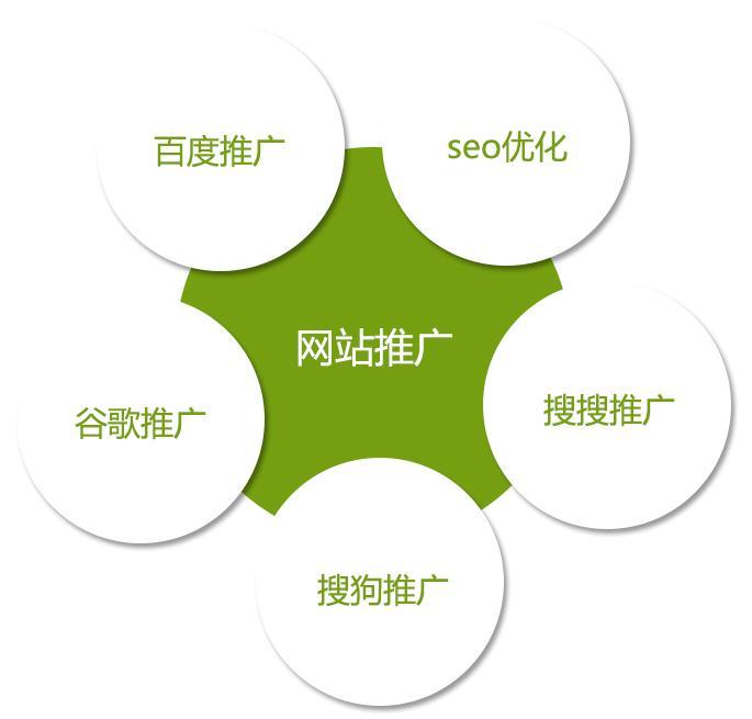 新媒体运营教程:产品推广方案的要素和渠道!